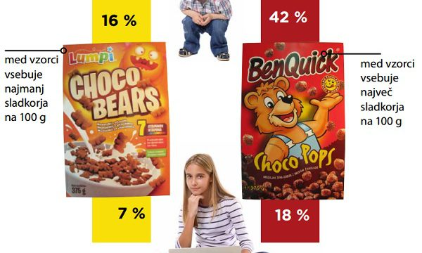 Bodite pozorni pri izboru žit za zajtrk